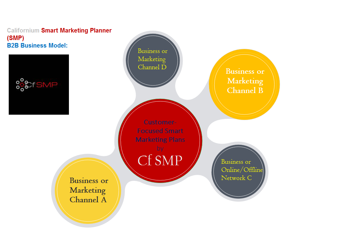 Cf SMP Business Model